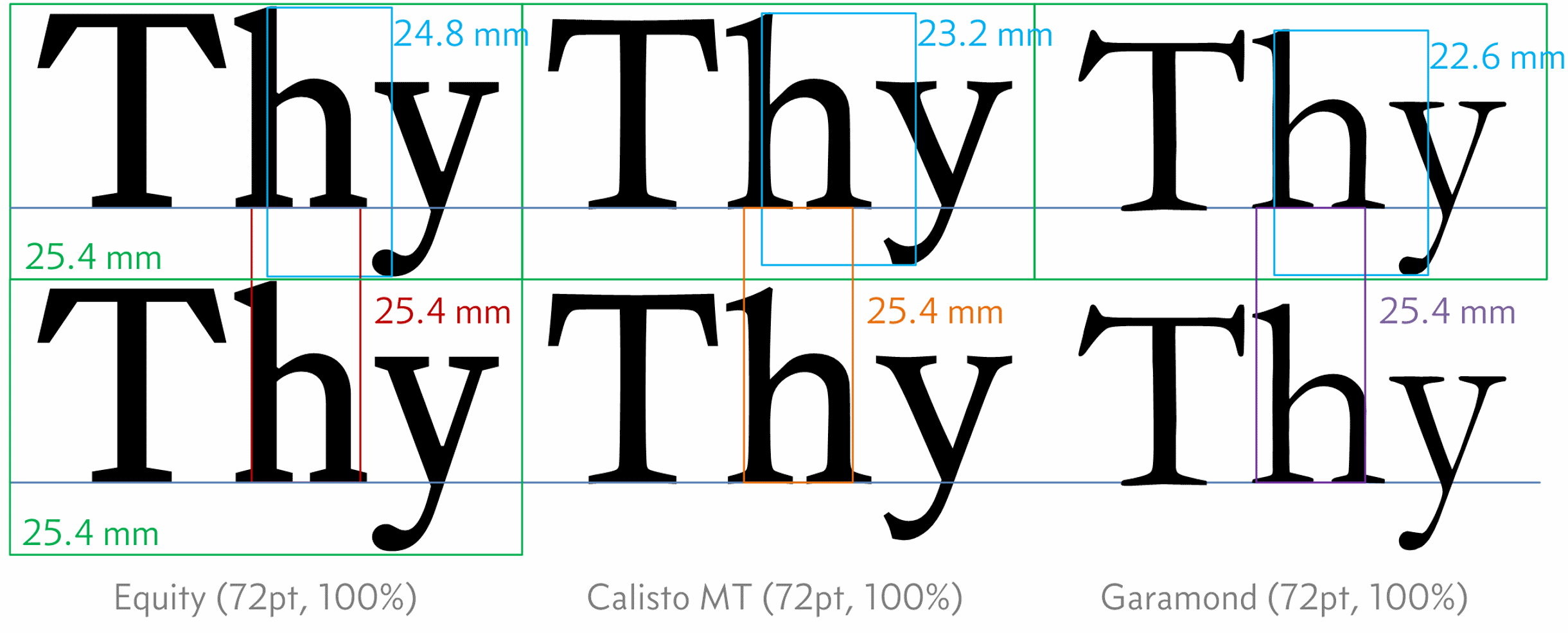 Figure 3.12 - Point size with different fonts in Visio